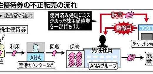 ANAの株主優待券を元グループ社員が不正利用して数億円以上の荒稼ぎ? 2年前の情報が今更になって明るみに