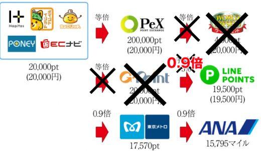 【朗報】PeXからLINEポイントへの交換が大幅レートアップ!面倒だった複数のルート経由が簡単に