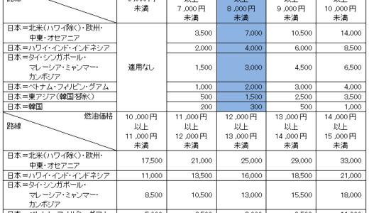 【朗報】2019年4月以降の燃油サーチャージが大幅に改訂!特典航空券でも重荷になっていた諸費用が一気に減額へ